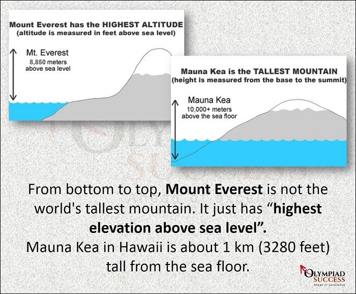 Mount Everest Vs Mount Kea